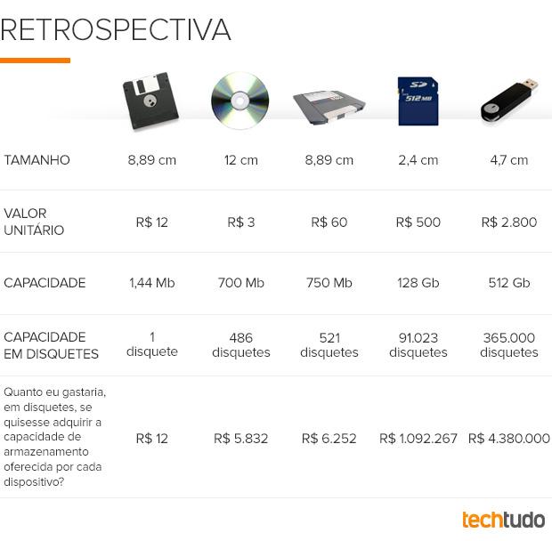 Tabela armazenamento móvel (Foto: Divulgação)