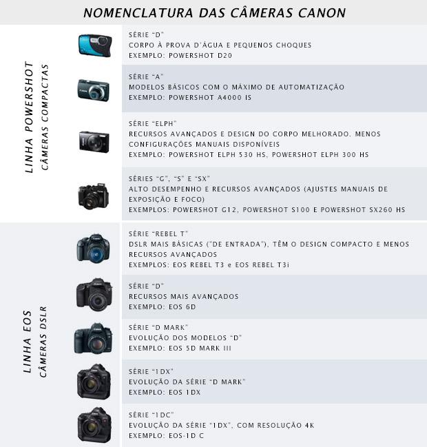 Tabela com lista dos modelos e séries de câmeras Canon (Foto: Reprodução)