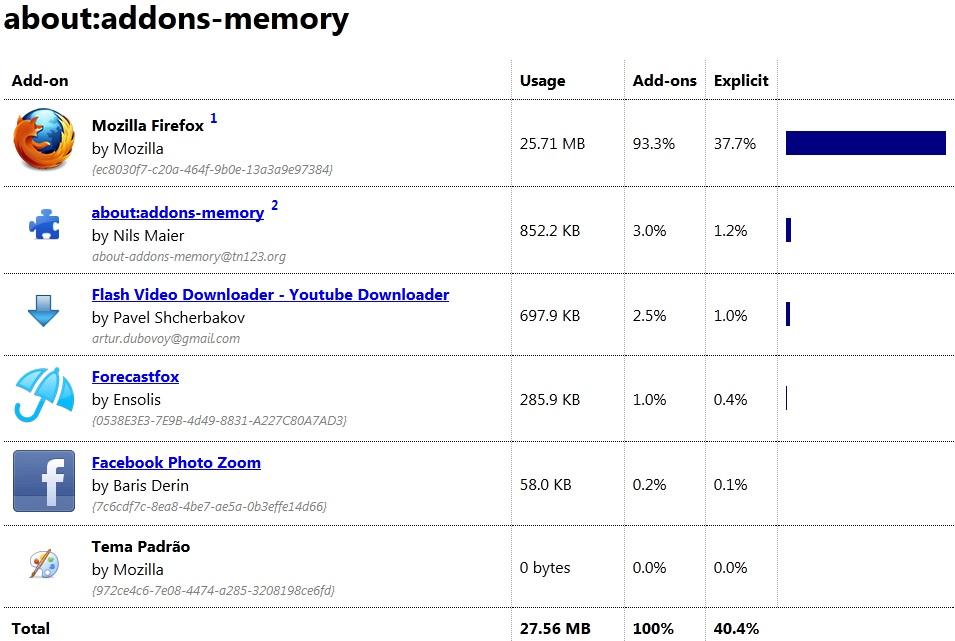 Memória RAM usada por extensões do Firefox (Foto: Reprodução/Marcela Vaz)