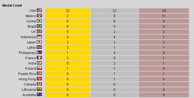 Brasil ficou na quarta colocação, mas foi o segundo país em número de medalhas (Foto: Divulgação)