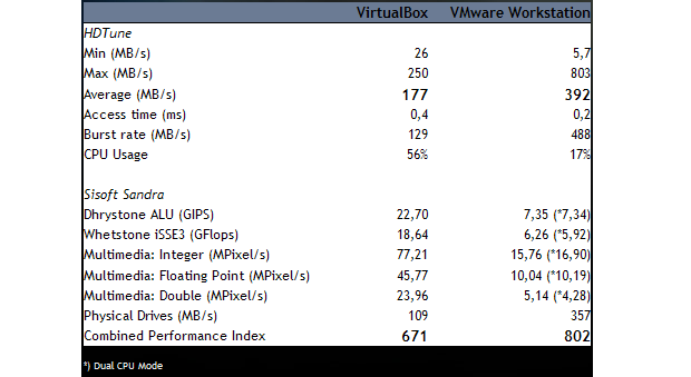Comparativo de desempenho (Foto: Reprodução/Stack Overflow)