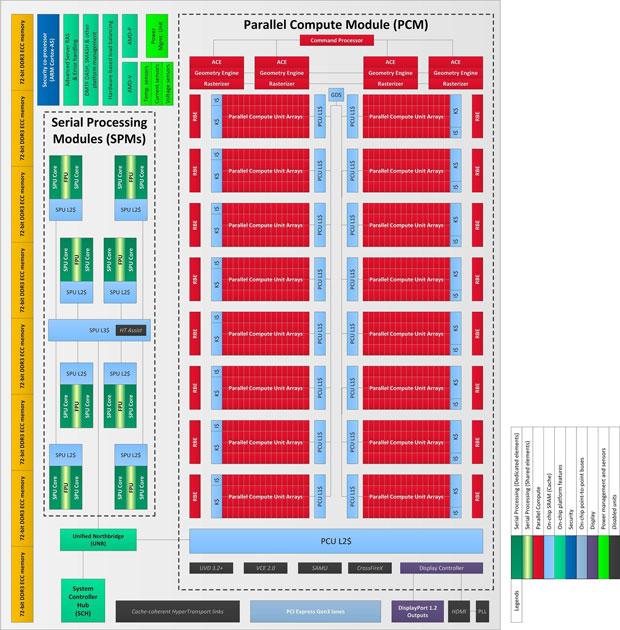 Roadmap promete GPUs mais poderosas para a linha 9000 das Radeon (Foto: Reprodução)