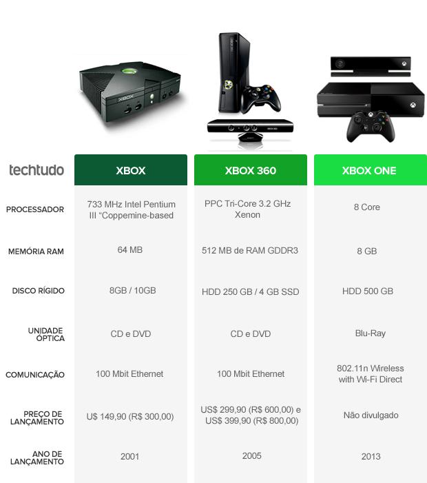 Tabela de Evolução do Xbox (Foto: TechTudo)