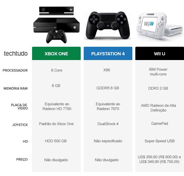 Tabela de comparação do Xbox One com o PS4 e Wii U (Foto: TechTudo)