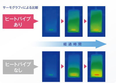 Gráfico mostra a diferença do aquecimento com a tecnologia (acima) e sem ela (abaixo) (Foto: Divulgação)