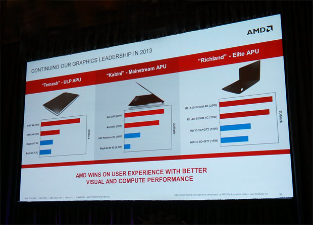 LInha de processadores AMD foca no mercado mobile (Foto: Isadora Díaz/TechTudo)