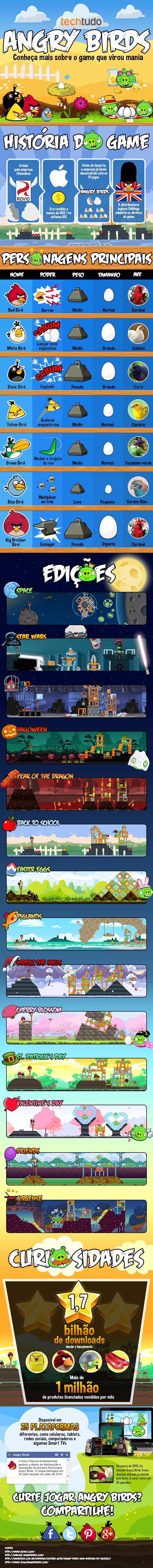 Angry Birds: infográfico mostra a história completa da franquia