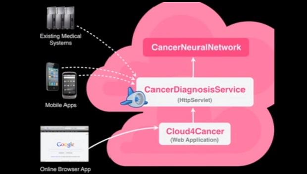 Cloud4Cancer, ferramento no auxílio do diagnóstico de câncer (Foto: Reprodução / TED)