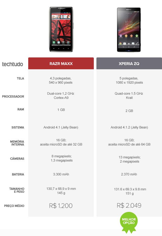 Tabela comparativa entre Razr Maxx e Xperia ZQ (Foto: Arte/TechTudo)