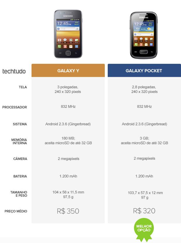 Tabelta comparativa entre Galaxy Y e Galaxy Pocket. Qual leva a melhor? (Foto: Arte/TechTudo)