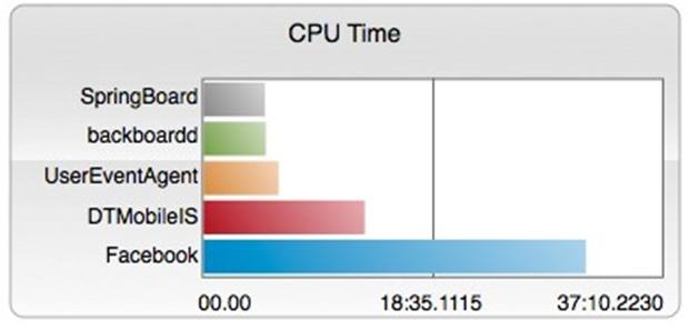 Facebook para iOS é a aplicação que utiliza a CPU do dispositivo por mais tempo, fazendo assim um uso quase que constante da bateria (Foto: Reprodução/Hagga)