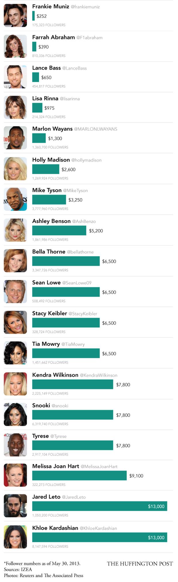 Lista realizada pelo site Huffington Post englobando as celebridades que mais lucram com tweets patrocinados (Foto: Reprodução/Huffington Post)