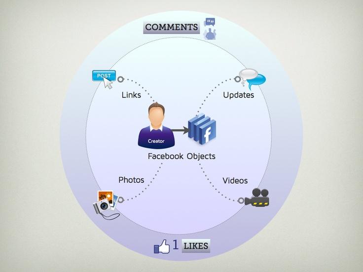 Como burlar o algoritmo do feed de notícias do Facebook (Foto: Reprodução)