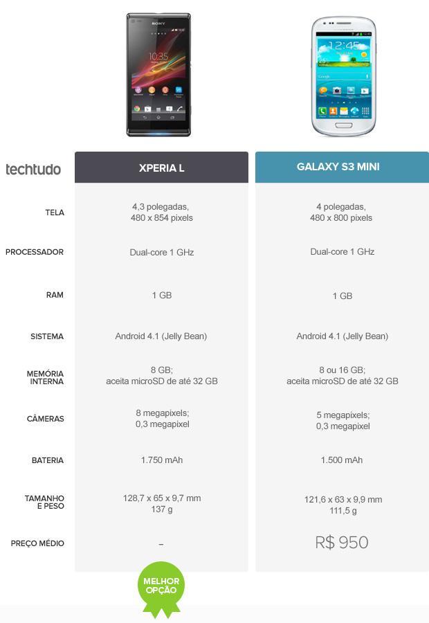 Tabela comparativa entre Xperia L e Galaxy S3 mini (Foto: Arte/TechTudo)