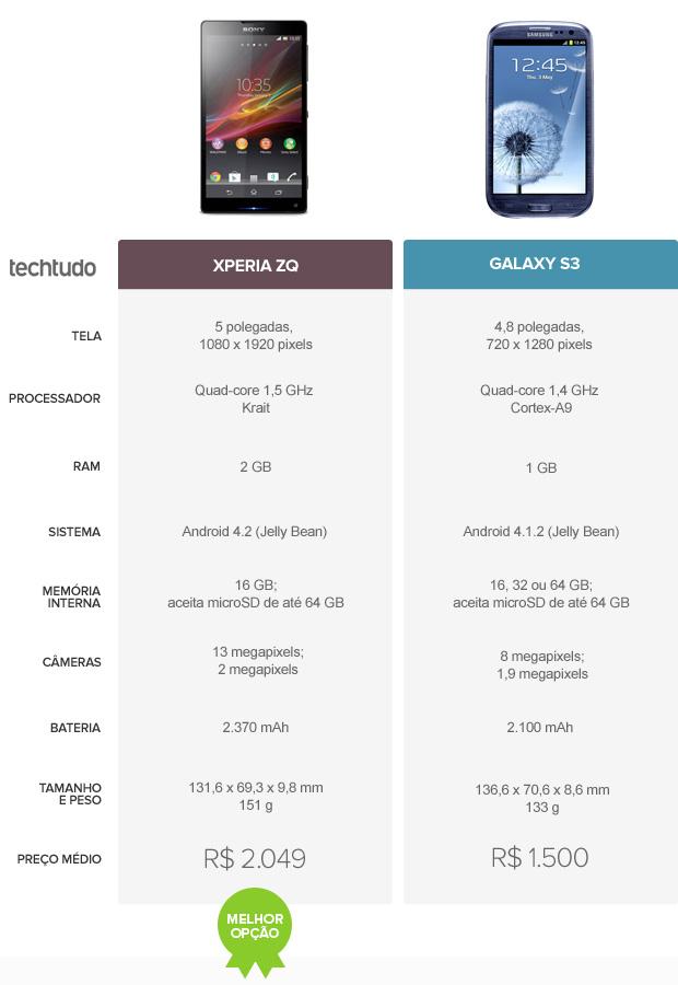 Tabela comparativa entre Xperia ZQ e Galaxy S3 (Foto: Arte/TechTudo)