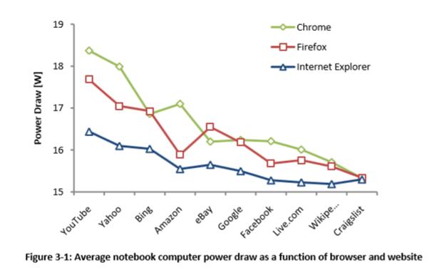 Estudo aponta Internet Explorer como navegador mais econômico (foto: DIgulvação)