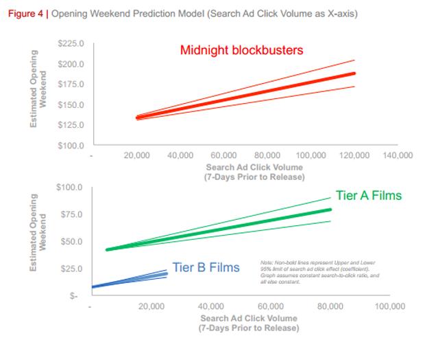 Estudo do Google prevê sucesso de filmes com até 92% de acerto (foto: Divulgação) (Foto: Estudo do Google prevê sucesso de filmes com até 92% de acerto (foto: Divulgação))