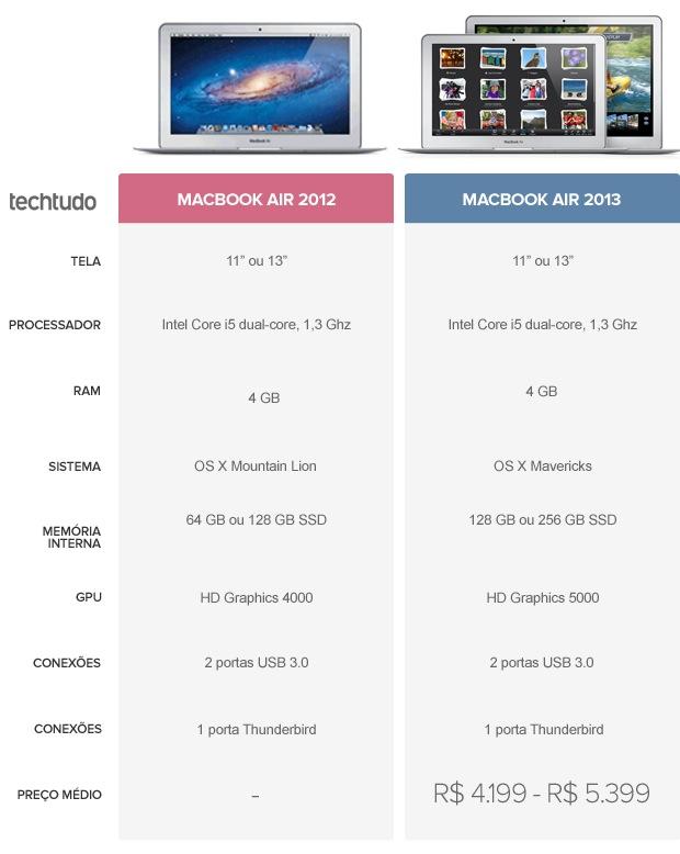 MacBook Air 2012 e MacBook Air 2013, as mudanças são sutis (Foto: TechTudo)