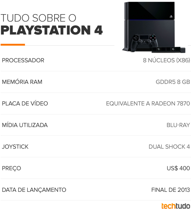 Ficha técnica do PlayStation 4 (Foto: TechTudo)