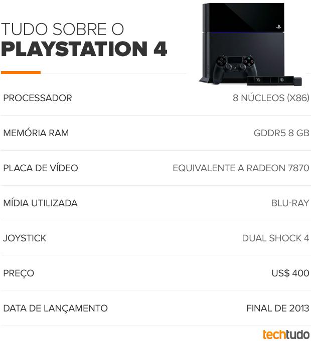 Ficha técnica do PlayStation 4 (Foto: TechTudo)
