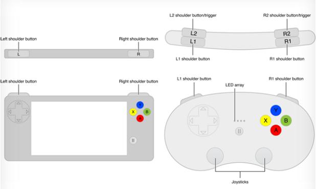 Apple divulgou possíveis controles para devs (Foto: Reprodução/The Verge)