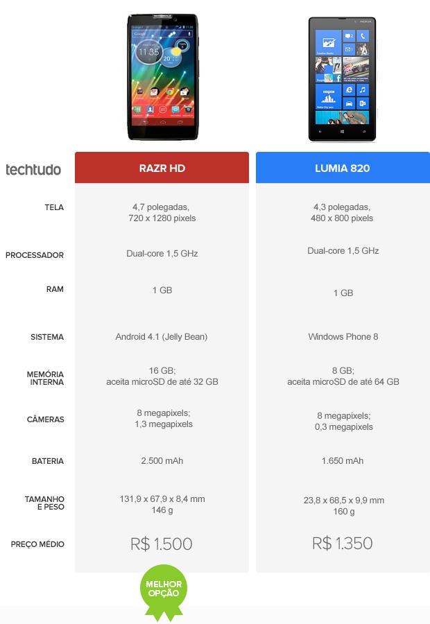 Tabela comparativa entre Razr HD e Lumia 820 (Foto: Arte/TechTudo)