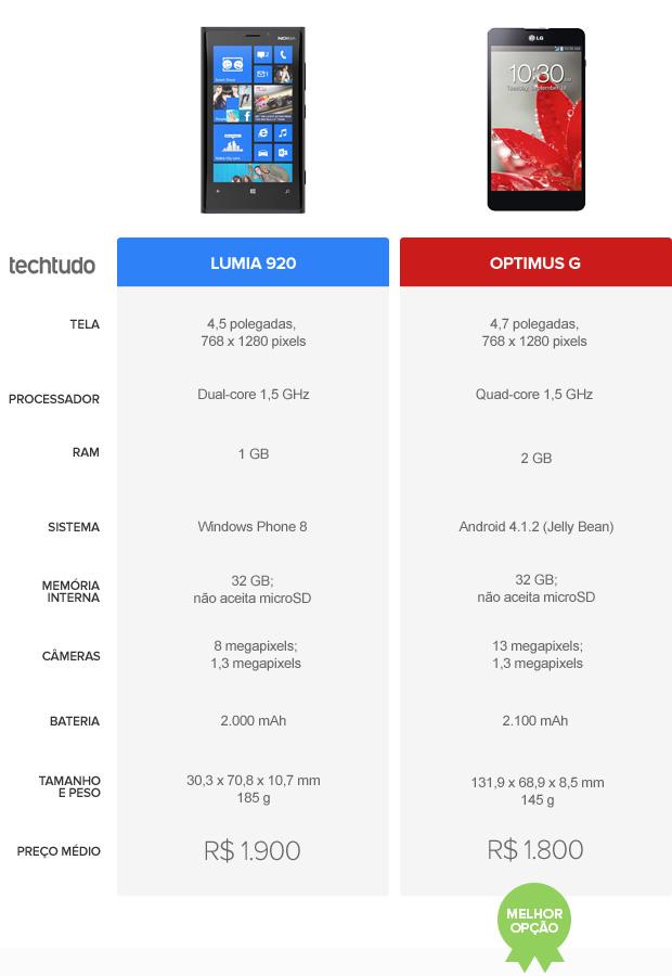 Tabela comparativa entre Lumia 920 e Optimus G (Foto: Arte/TechTudo)