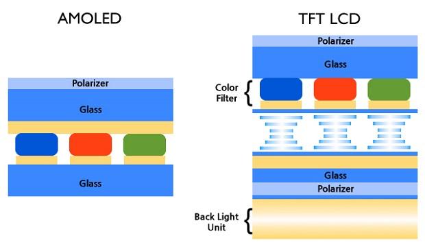 Comparação simplificada das camadas que foram o LCD - base da TRUE IPS HD, e a AMOLED (Imagem: Reprodução / Cheilstory)