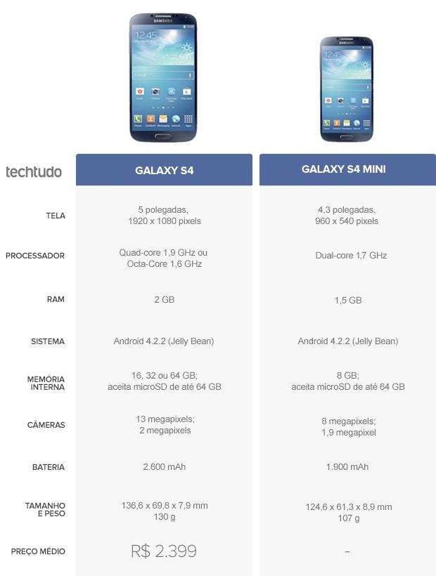 Tabela comparativa entre Galaxy S4 e Galaxy S4 mini  (Foto: Arte/TechTudo)