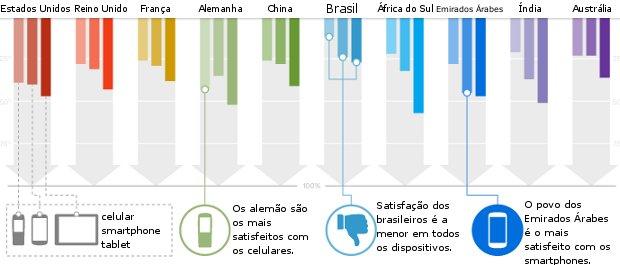 Brasil é o mais insatisfeito com a navegação por dispositivos móveis (Foto: Divulgação)