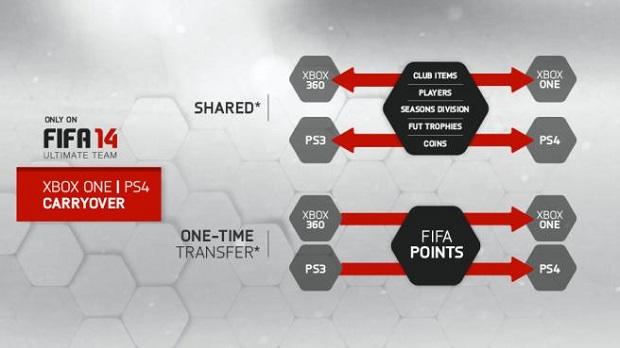 Fifa 14 terá transferência de arquivos entre consoles (Foto: Divulgação)