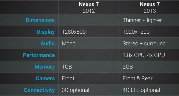 Diferença entre o antigo e o novo Nexus 7: grandes mudanças internas (Foto: Divulgação)