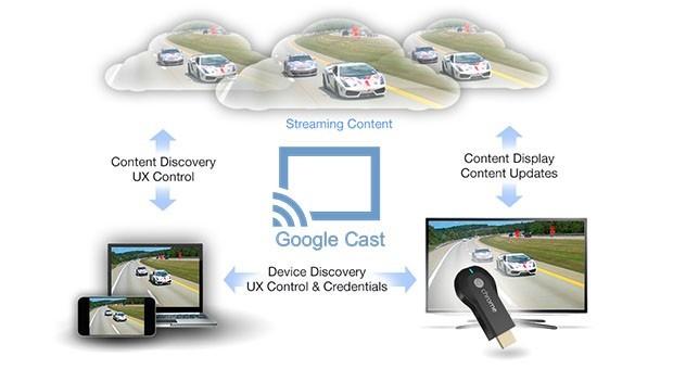 Googlecast é o segredo do novo dispositivo: tudo funciona pela nuvem (Foto: Divulgação)