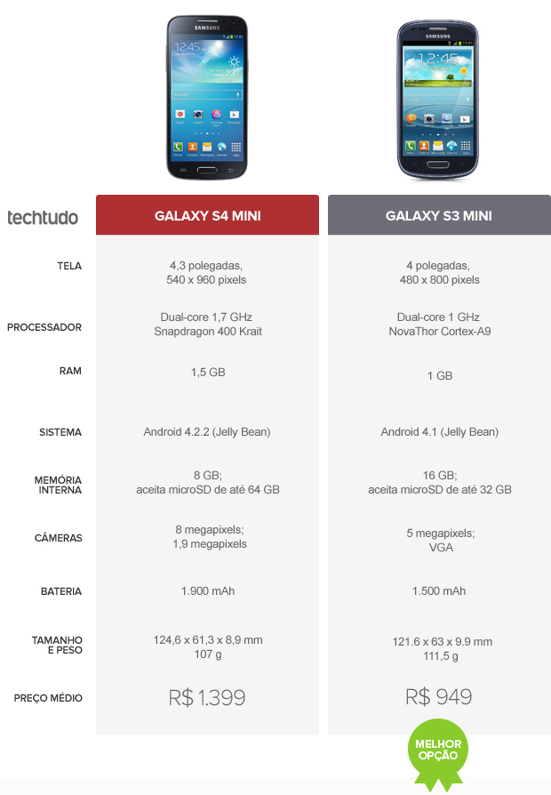 Galaxy S4 mini vs S3 mini (Foto: TechTudo)