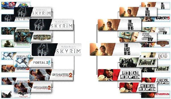 Skyrim foi eleito o melhor jogo dessa geração (Foto: Gaming Blend)