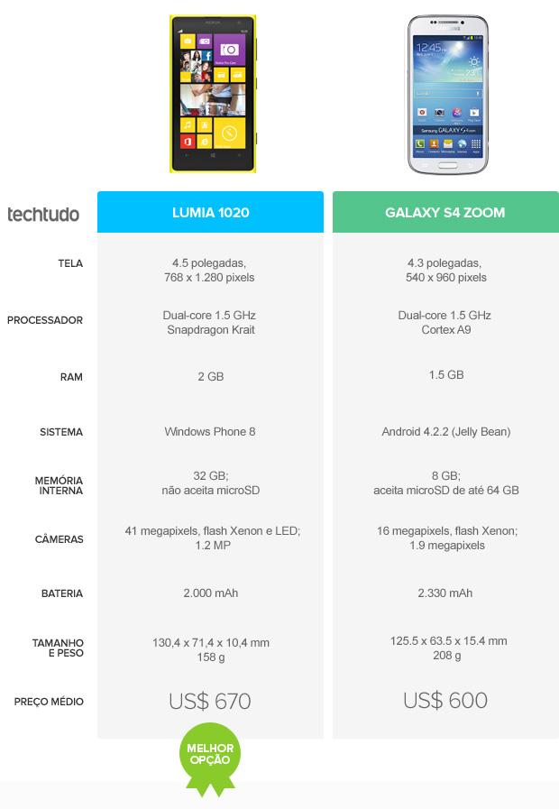 Lumia 1020 x Galaxy S4 Zoom: tabela comparativa (Foto: Arte / TechTudo)