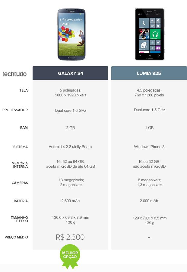 Tabela comparativa entre Galaxy S4 e Lumia 925 (Foto: Arte/TechTudo)