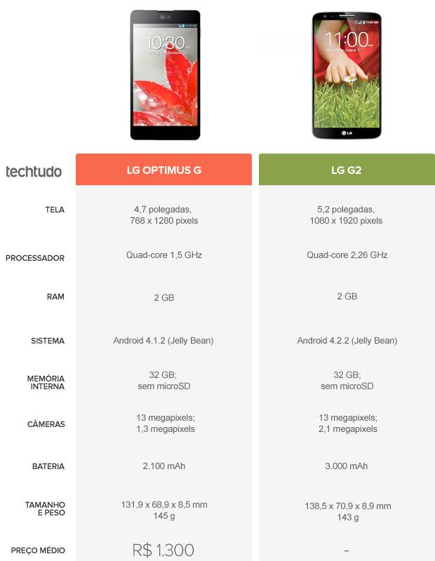 Tabela compara especificações do LG Optimus G e do LG G2 (Foto: Arte/TechTudo)