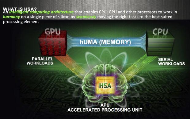 O funcionamento da HSA, com processador, memória e GPU integrados (Foto: Reprodução/AMD)