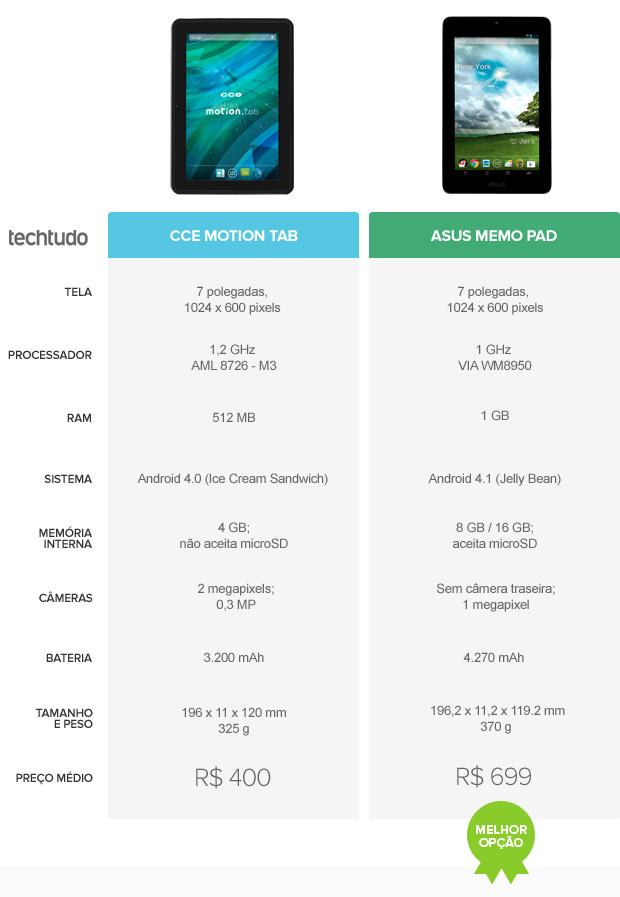 CCE Motion Tab ou Asus MeMo Pad: qual leva a melhor? TechTudo analisa (Foto: Arte / TechTudo)