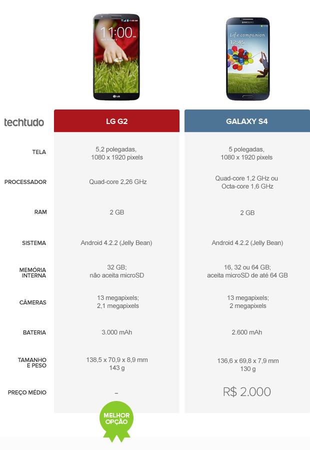 Tabela comparativa entre LG G2 e Galaxy S4 (Foto: Arte/TechTudo)