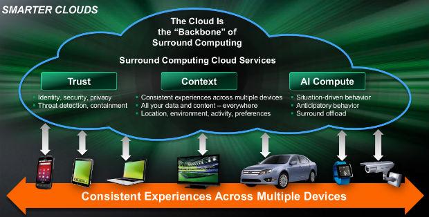No Surround Computing, há computadores até nos relógios de pulso, e eles conversam o tempo todo (foto: Reprodução/AMD)
