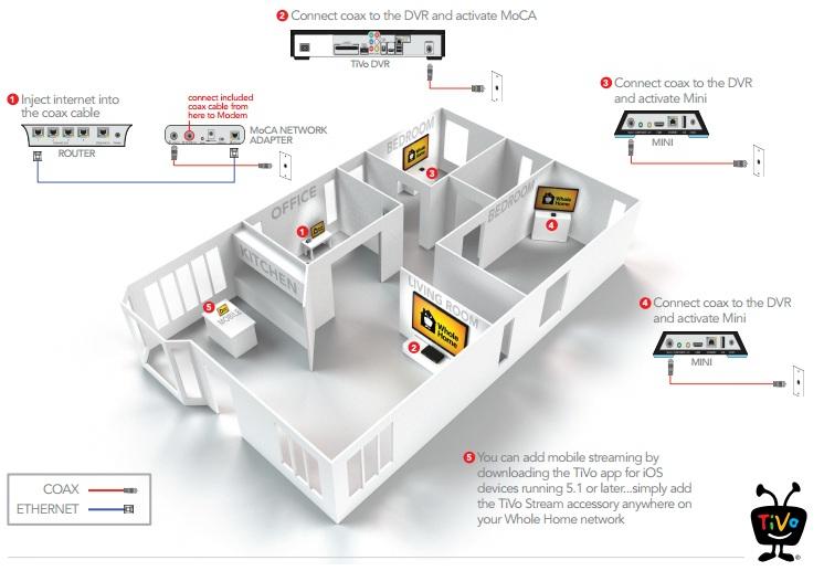 A ilustração mostra como a tecnologia MoCA funciona (Foto: Reprodução/MoCA)