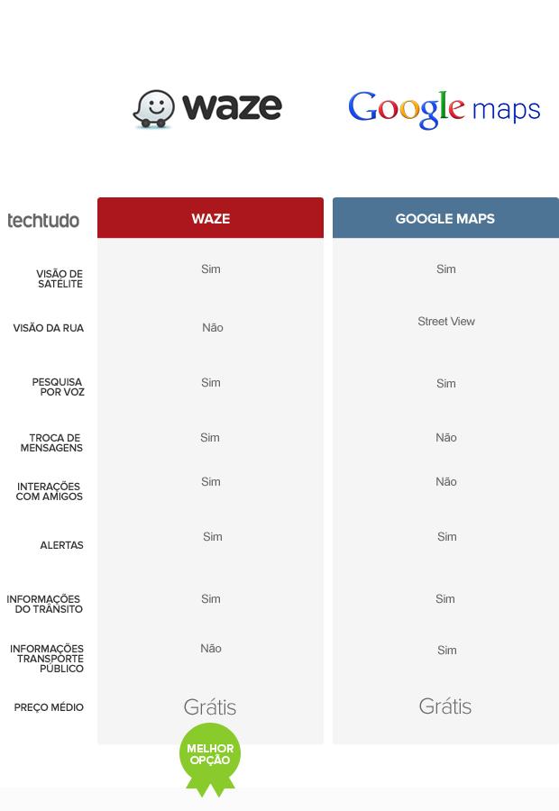 comparativo tabela waze e google maps (Foto: Arte/TechTudo)