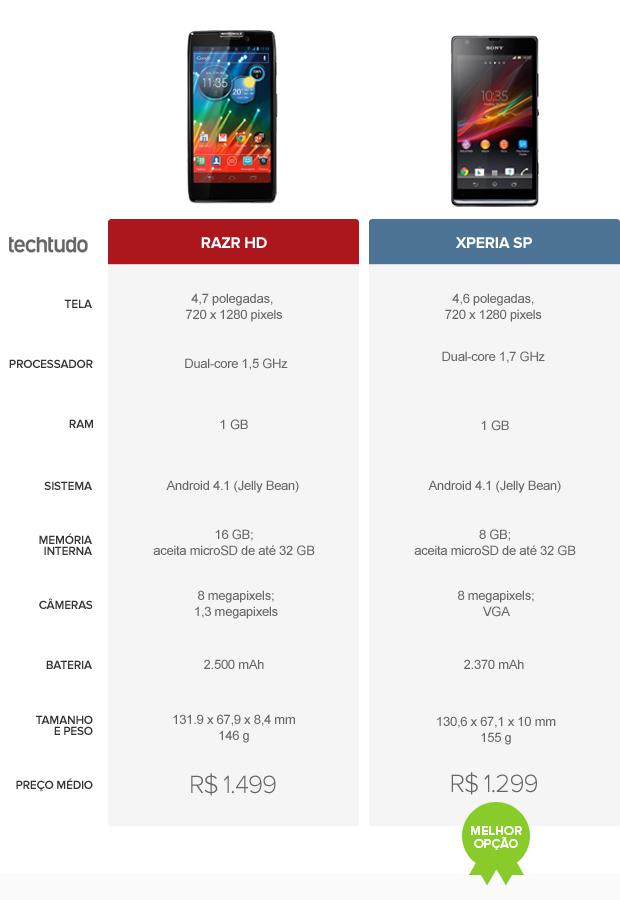 Comparativo tabela razr hd e xperia sp (Foto: Arte/TechTudo)