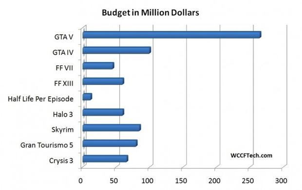 Custo de produção de GTA 5 supera o de outros jogos (Foto: Reprodução/WCCFTech)
