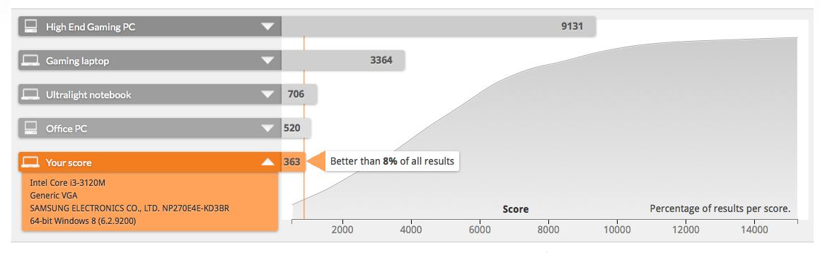 Samsung ATIV Book 2 marca valor 363 pontos no 3DMark  (Foto: Reprodução/3Dmark)