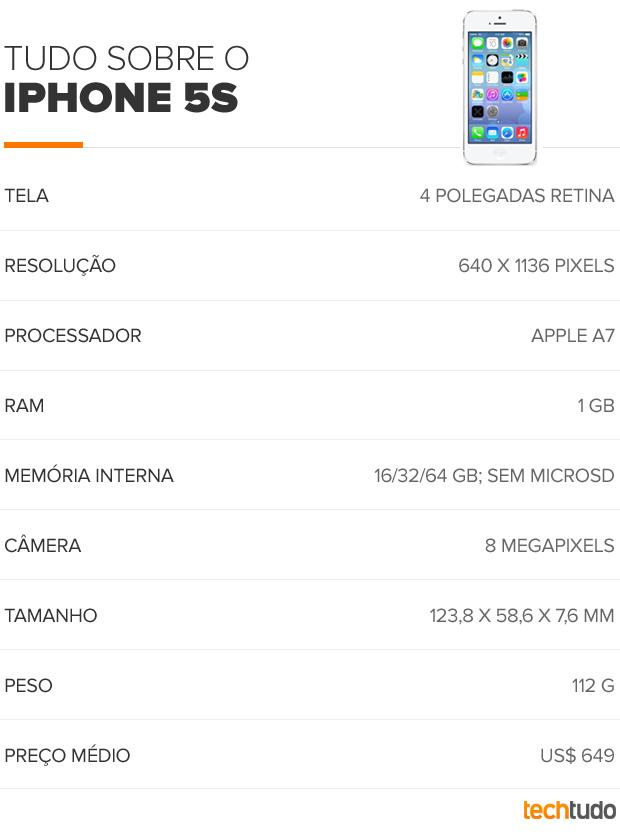 iPhone 5S (Foto: TechTudo)