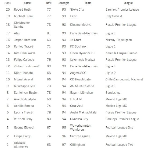 Estes são os jogadores mais fortes fisicamente no novo Fifa (Foto: Divulgação) (Foto: Estes são os jogadores mais fortes fisicamente no novo Fifa (Foto: Divulgação))
