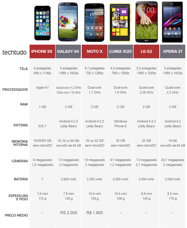 Comparativo iPhone 5S, Lumia 1020, Galaxy S4, Moto X, LG G2 e Xperia Z1 (Foto: TechTudo)